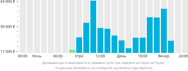Динамика цен в зависимости от времени вылета из Сеула на Пхукет