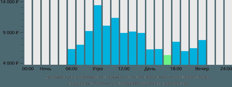Динамика цен в зависимости от времени вылета из Сеула в Южную Корею
