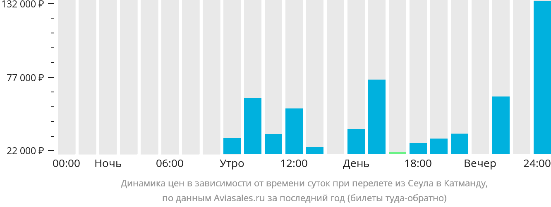 Динамика цен в зависимости от времени вылета из Сеула в Катманду