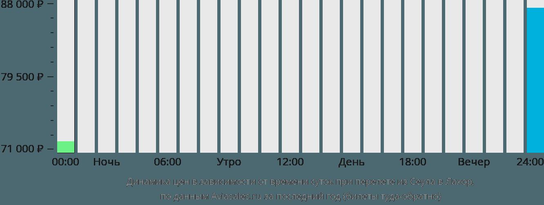 Динамика цен в зависимости от времени вылета из Сеула в Лахор