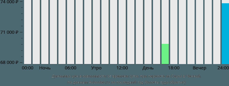 Динамика цен в зависимости от времени вылета из Сеула в Ченнай