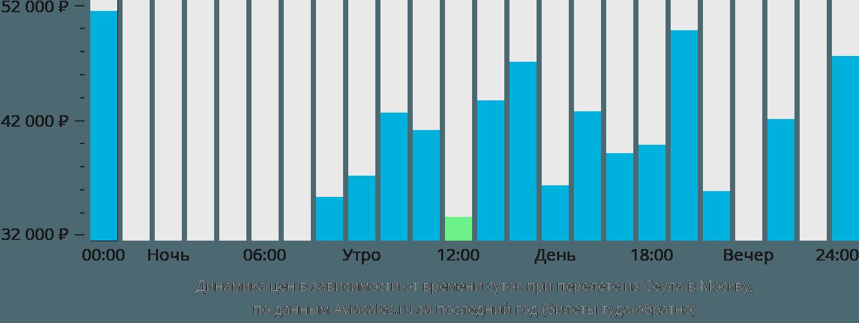 Динамика цен в зависимости от времени вылета из Сеула в Москву