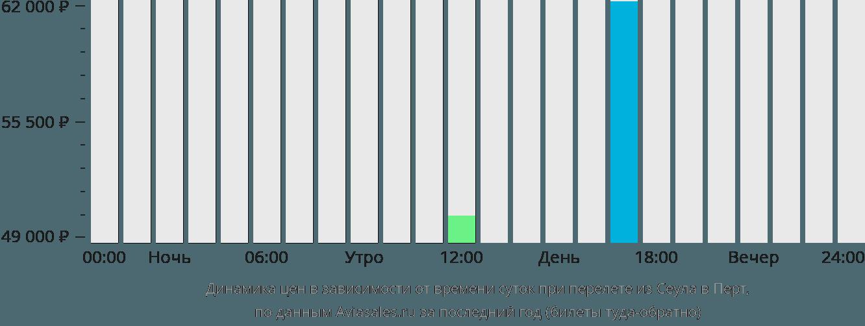 Динамика цен в зависимости от времени вылета из Сеула в Перт