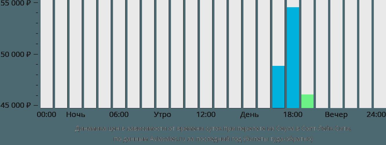 Динамика цен в зависимости от времени вылета из Сеула в Солт-Лейк-Сити