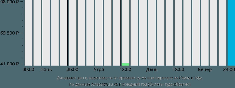 Динамика цен в зависимости от времени вылета из Сеула в Уфу