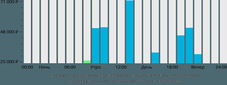 Динамика цен в зависимости от времени вылета из Сеула на Самуи