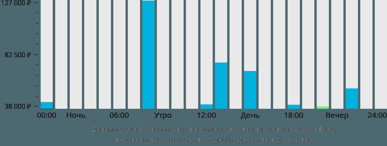 Динамика цен в зависимости от времени вылета из Сеула в Вену