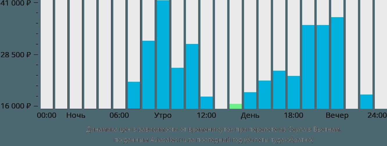 Динамика цен в зависимости от времени вылета из Сеула в Вьетнам