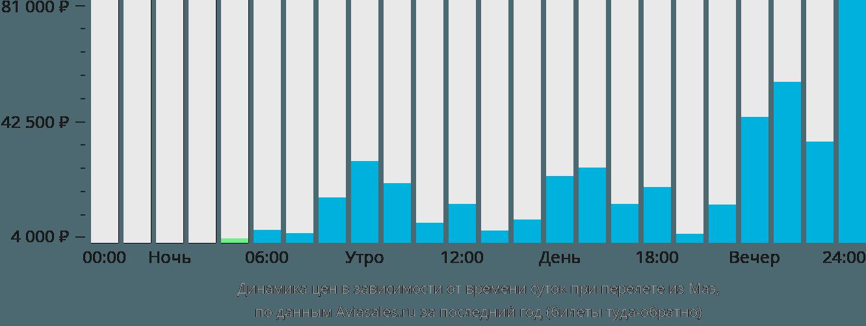 Динамика цен в зависимости от времени вылета из Маэ