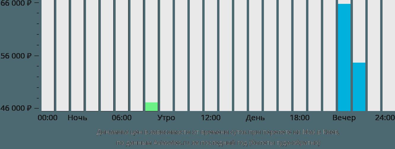 Динамика цен в зависимости от времени вылета из Маэ в Киев