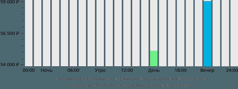 Динамика цен в зависимости от времени вылета из Маэ в Лондон