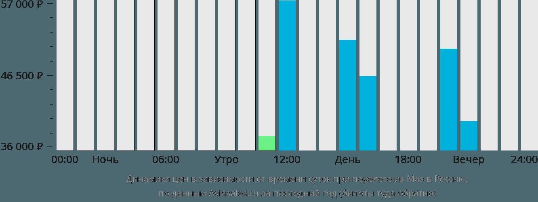 Динамика цен в зависимости от времени вылета из Маэ в Россию