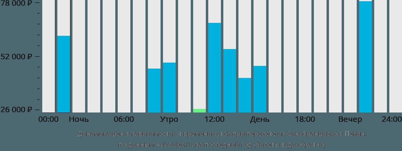 Динамика цен в зависимости от времени вылета из Сан-Франциско в Пекин