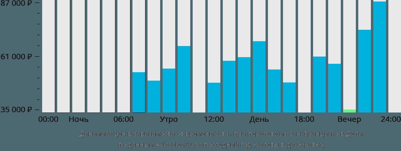 Динамика цен в зависимости от времени вылета из Сан-Франциско в Дели