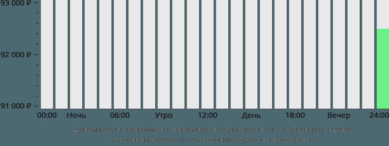 Динамика цен в зависимости от времени вылета из Сан-Франциско в Давао