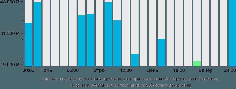 Динамика цен в зависимости от времени вылета из Сан-Франциско в Гватемалу