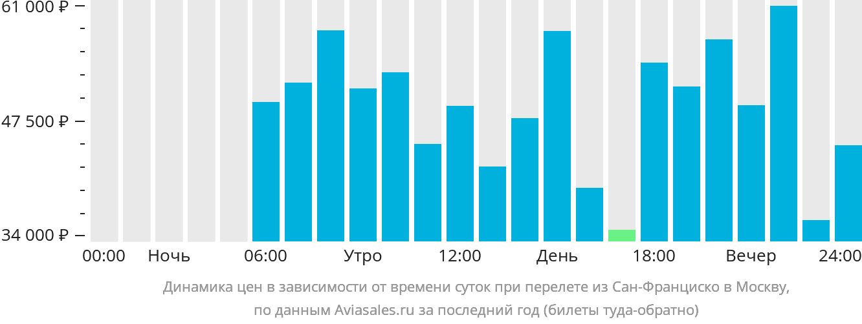 Динамика цен в зависимости от времени вылета из Сан-Франциско в Москву