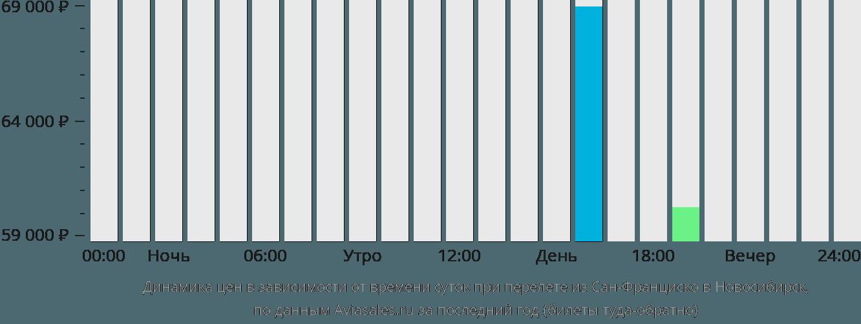 Динамика цен в зависимости от времени вылета из Сан-Франциско в Новосибирск