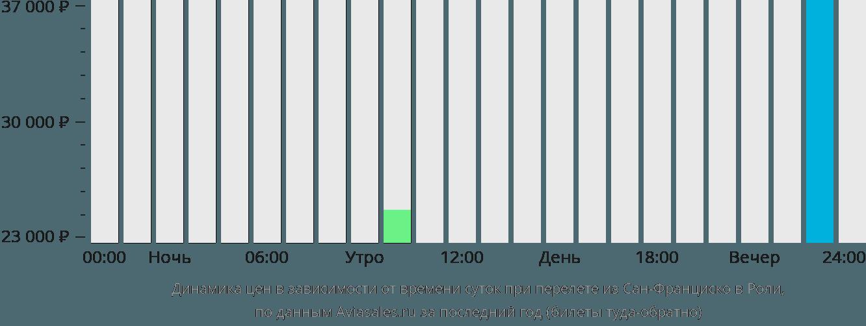 Динамика цен в зависимости от времени вылета из Сан-Франциско в Роли