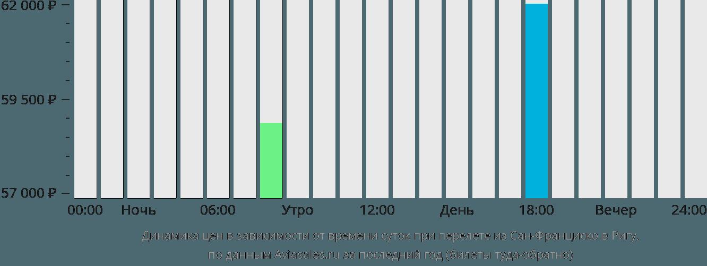 Динамика цен в зависимости от времени вылета из Сан-Франциско в Ригу