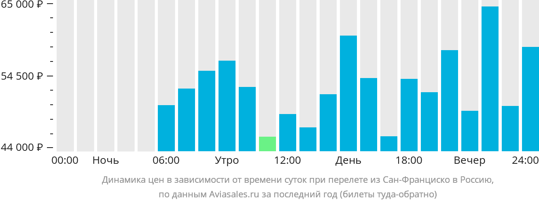 Динамика цен в зависимости от времени вылета из Сан-Франциско в Россию