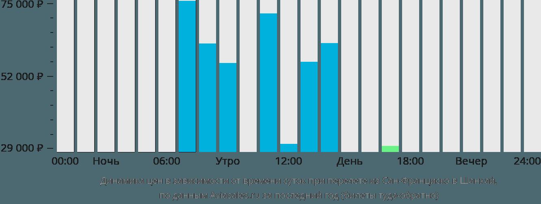 Динамика цен в зависимости от времени вылета из Сан-Франциско в Шанхай