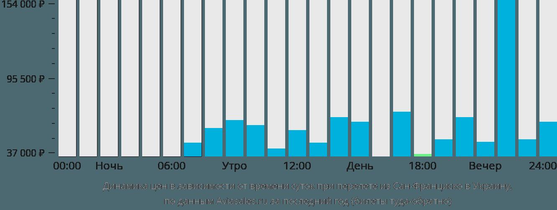 Динамика цен в зависимости от времени вылета из Сан-Франциско в Украину