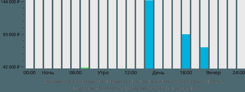 Динамика цен в зависимости от времени вылета из Сан-Франциско в Варшаву