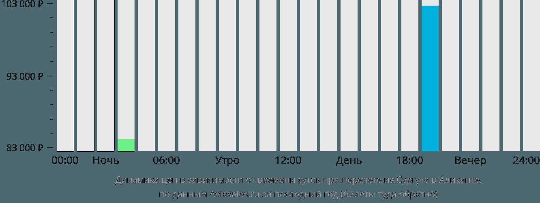 Динамика цен в зависимости от времени вылета из Сургута в Аликанте