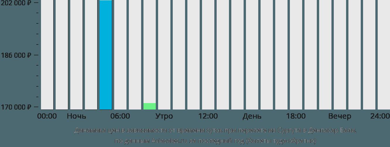 Динамика цен в зависимости от времени вылета из Сургута в Денпасар Бали