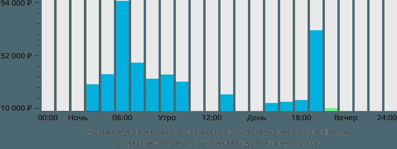 Динамика цен в зависимости от времени вылета из Сургута в Бишкек