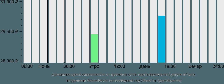 Динамика цен в зависимости от времени вылета из Сургута в Читу