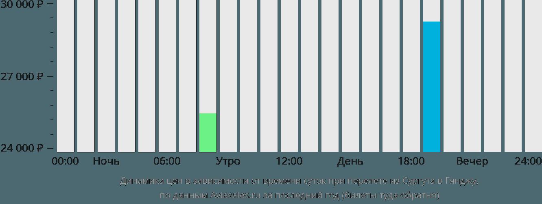 Динамика цен в зависимости от времени вылета из Сургута в Гянджу