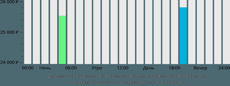 Динамика цен в зависимости от времени вылета из Сургута в Мурманск