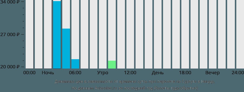 Динамика цен в зависимости от времени вылета из Сургута в Ниццу
