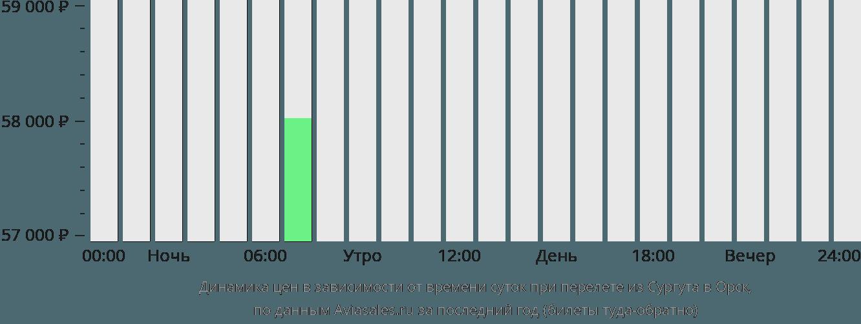 Динамика цен в зависимости от времени вылета из Сургута в Орск