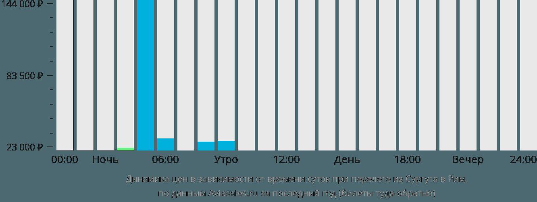 Динамика цен в зависимости от времени вылета из Сургута в Рим