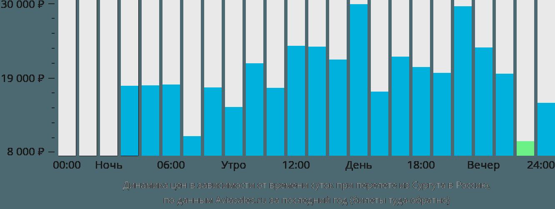 Динамика цен в зависимости от времени вылета из Сургута в Россию