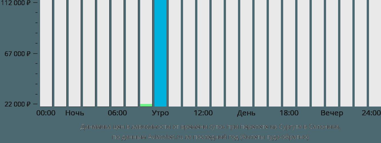 Динамика цен в зависимости от времени вылета из Сургута в Салоники