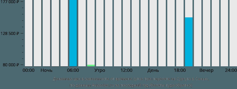 Динамика цен в зависимости от времени вылета из Сургута в Санью