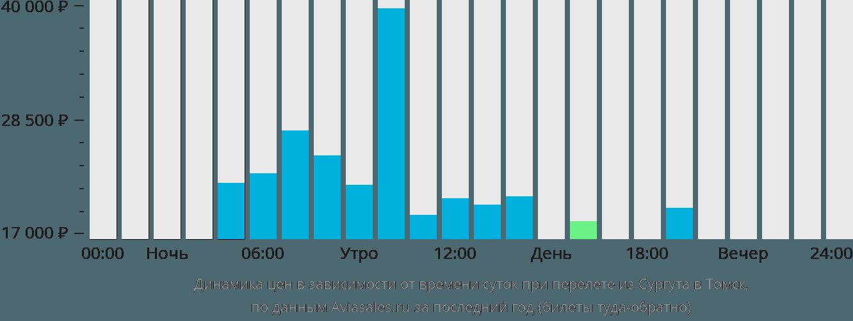 Динамика цен в зависимости от времени вылета из Сургута в Томск