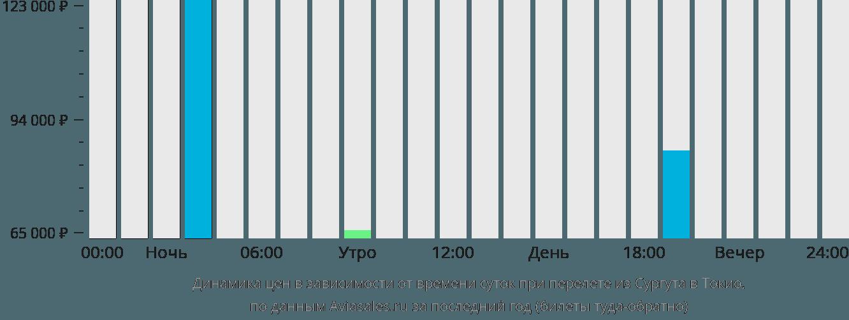 Динамика цен в зависимости от времени вылета из Сургута в Токио