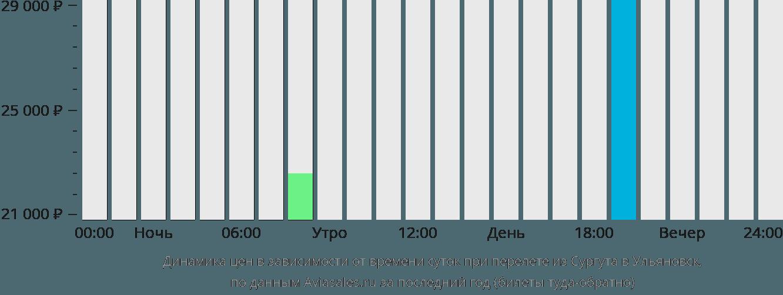 Динамика цен в зависимости от времени вылета из Сургута в Ульяновск