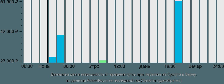 Динамика цен в зависимости от времени вылета из Сургута в Варну