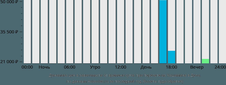 Динамика цен в зависимости от времени вылета из Хошимина в Дели