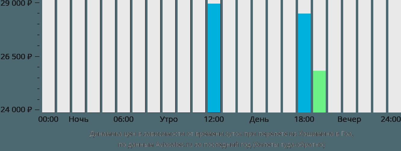 Динамика цен в зависимости от времени вылета из Хошимина в Гоа