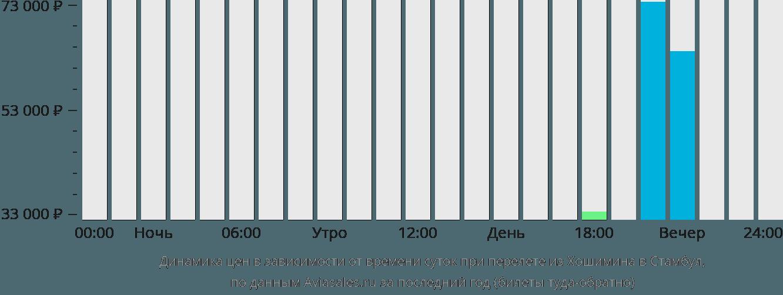 Динамика цен в зависимости от времени вылета из Хошимина в Стамбул