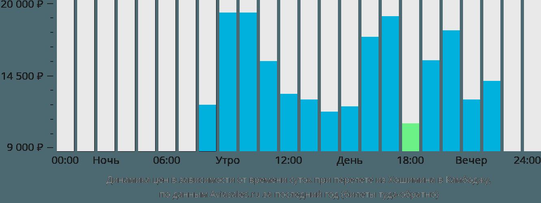 Динамика цен в зависимости от времени вылета из Хошимина в Камбоджу