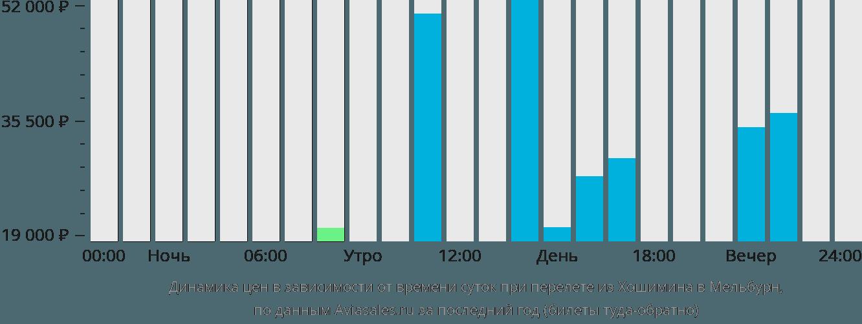 Динамика цен в зависимости от времени вылета из Хошимина в Мельбурн