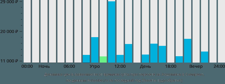 Динамика цен в зависимости от времени вылета из Хошимина в Сиемреап